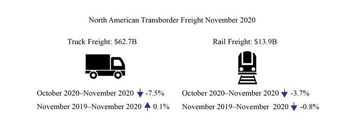 Transborder freight