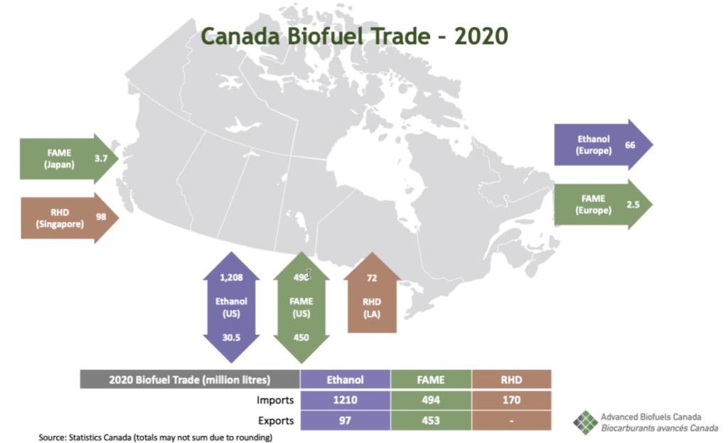 Biodiesel targets fuel debate in trucking industry - Truck ...