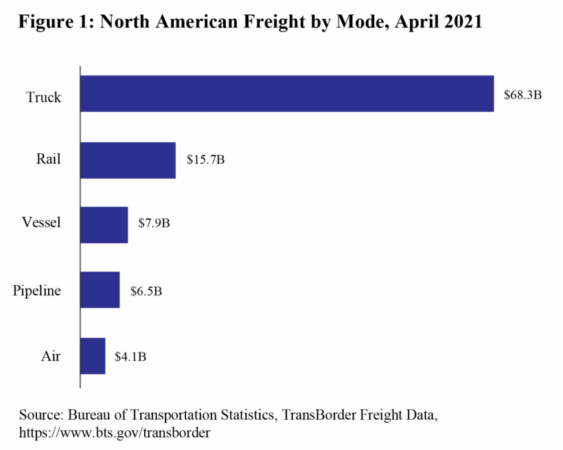 North American freight by mode graph