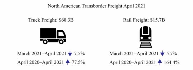 April 2021 trans-border freight volumes