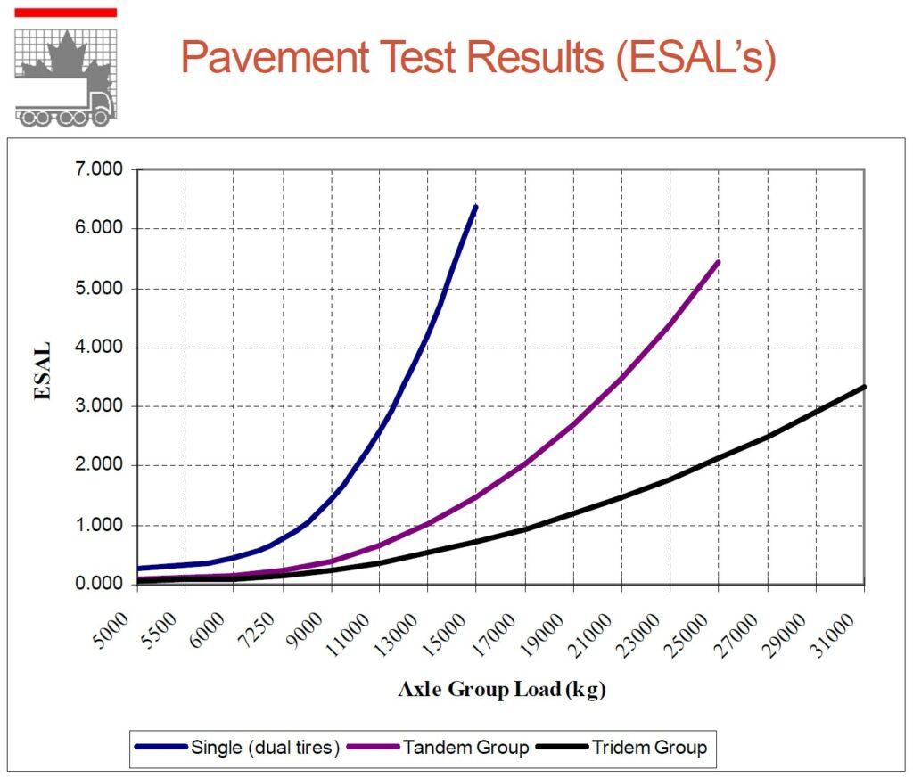 pavement damage research