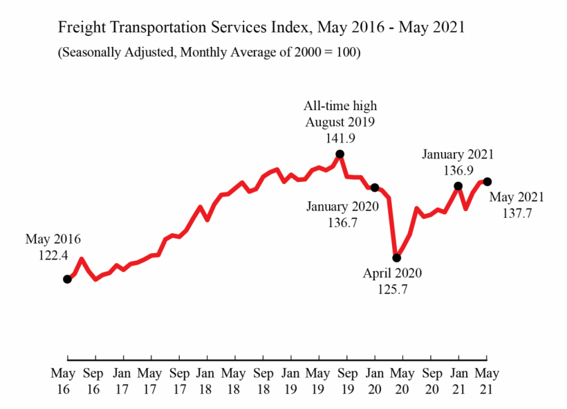 for-hire freight index