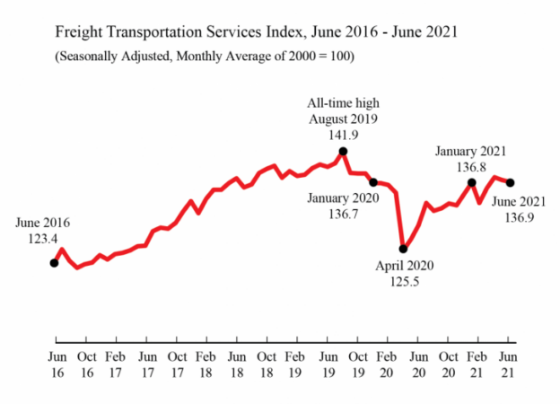 for-hire freight graph