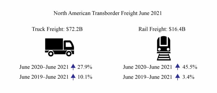 June transborder freight stats