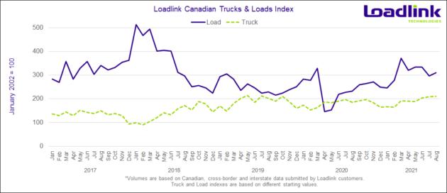 Graph showing spot market data