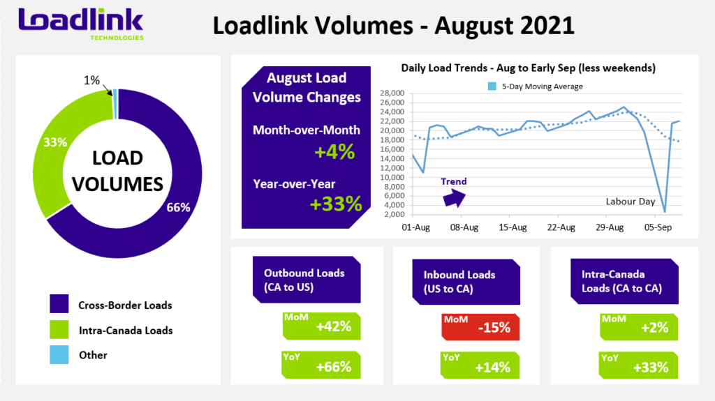 Infographic showing spot market volumes