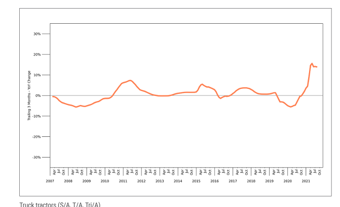 A chart showing rising used truck prices