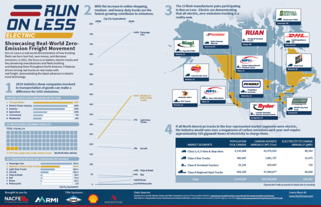 Infographic on Run on Less - Electric