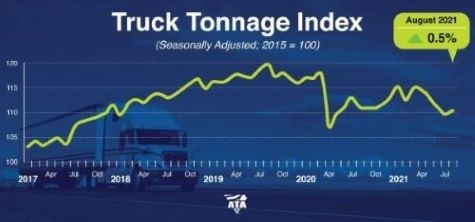 A chart showing truck tonnage