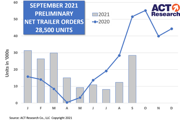 Chart showing trailer orders