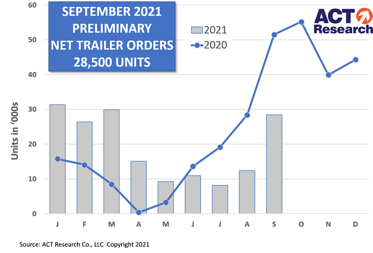 A chart showing trailer orders for 2020 and 2021